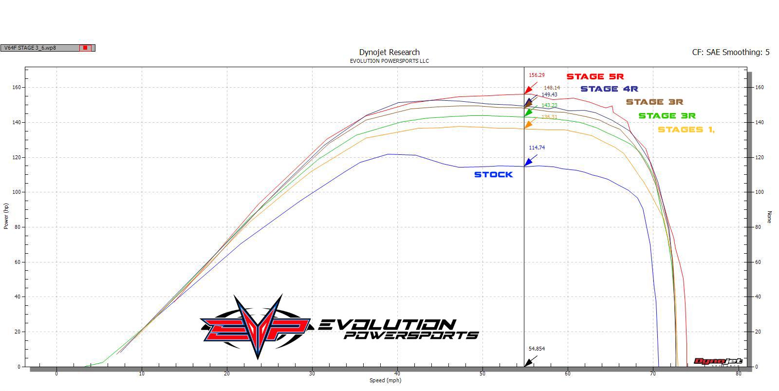 Evolution Powersports boosts the power on Can-Am's Maverick X3 | UTV